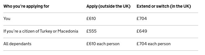 Tier 2 visa fees upto 3 years